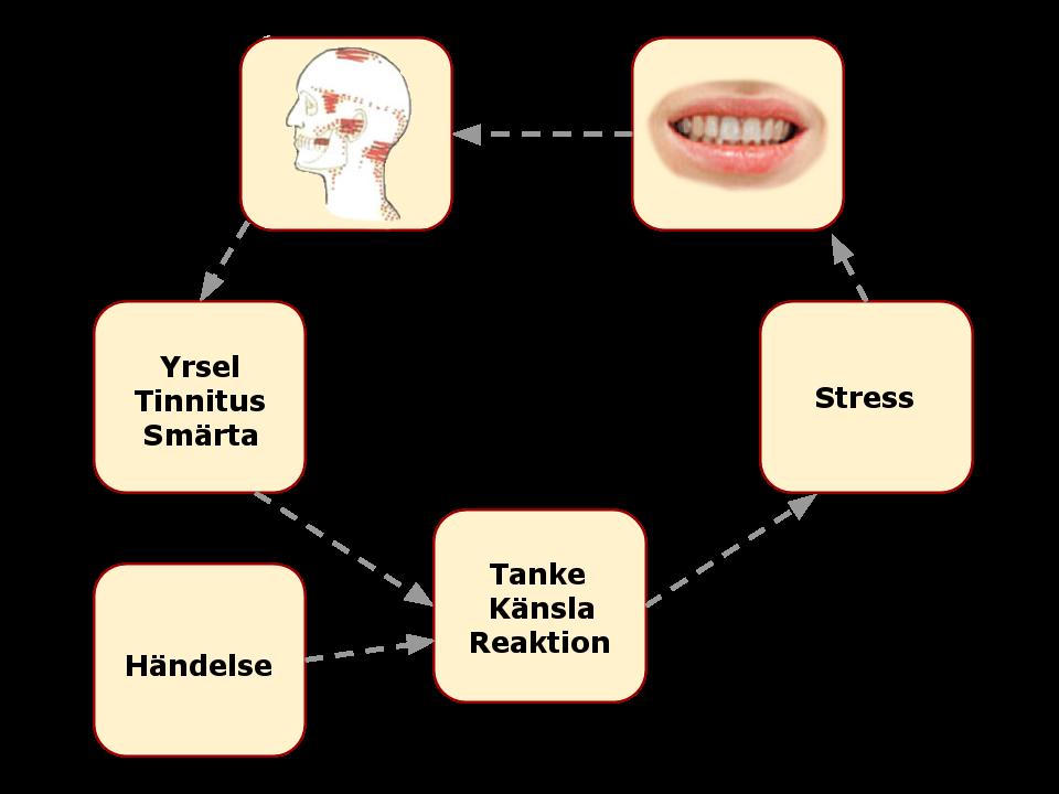 stress och yrsel